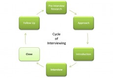 The Cycle of Interviewing: the Close