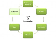 The Cycle of Interviewing: Follow-Up