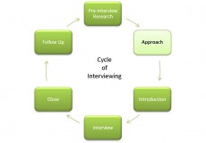 The Cycle of Interviewing: the Approach